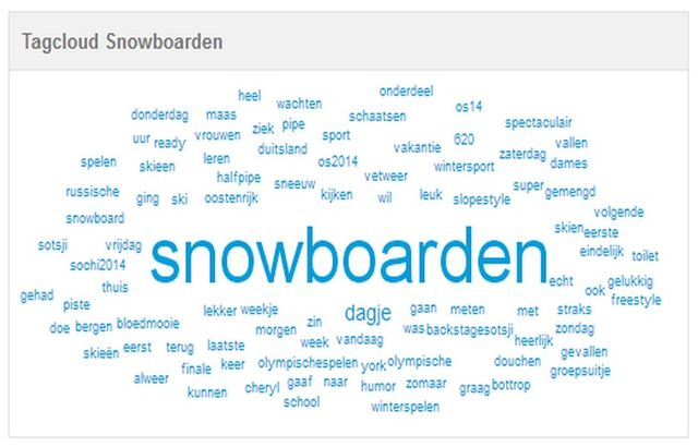 tagcloud_snowboarden