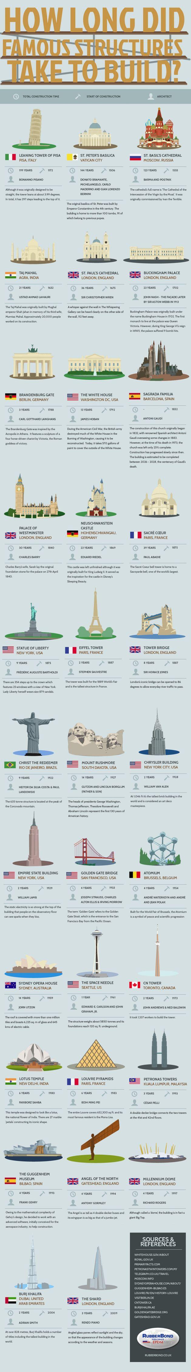 beroemste-gebouwen-wereld