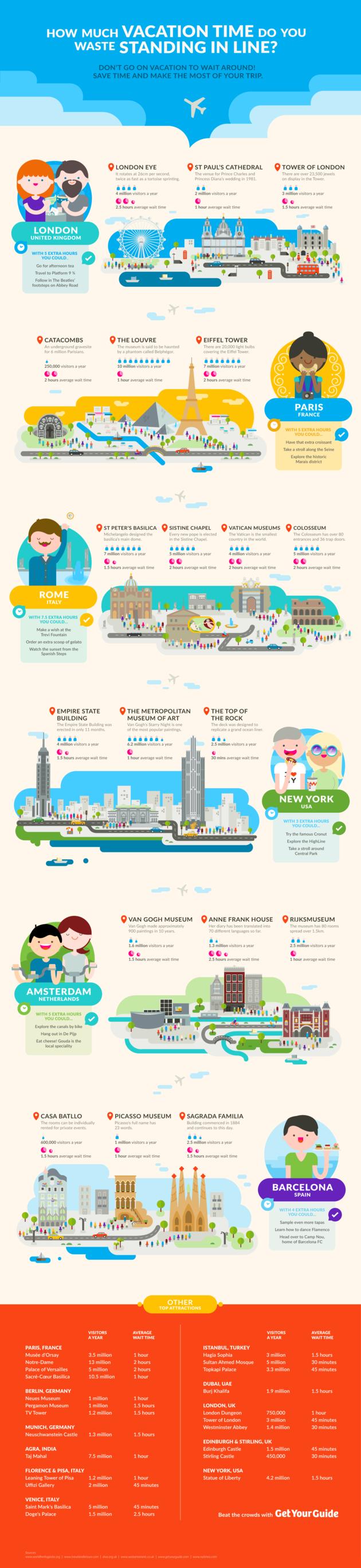 wachttijden-attracties-wereldsteden