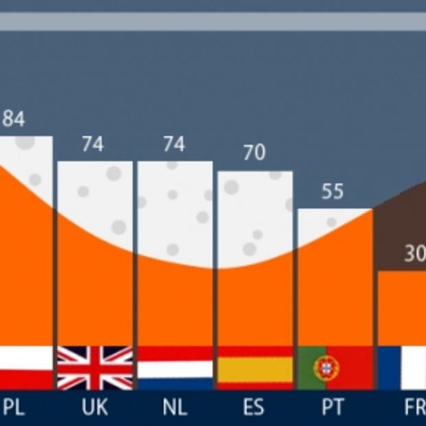 Duitsers drinken het meeste bier, Italianen het minste [Infographic]