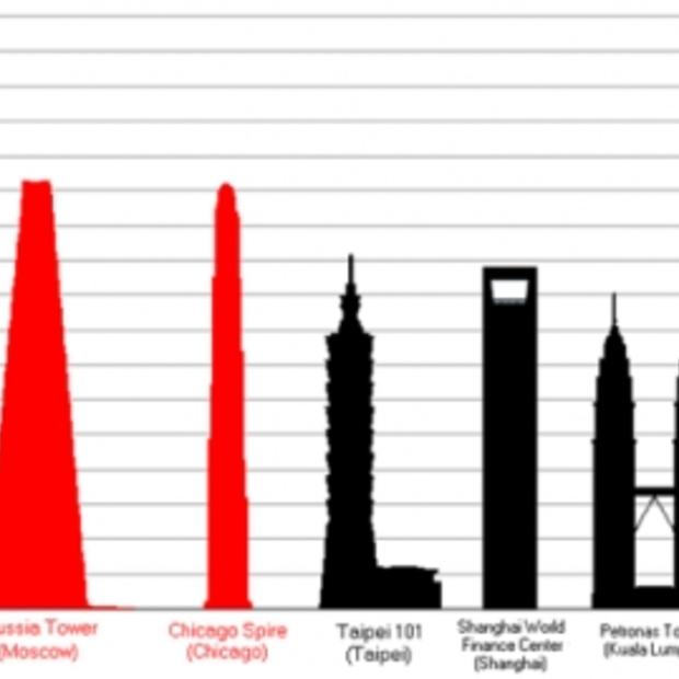 De strijd om de titel 'het hoogste gebouw ter wereld'