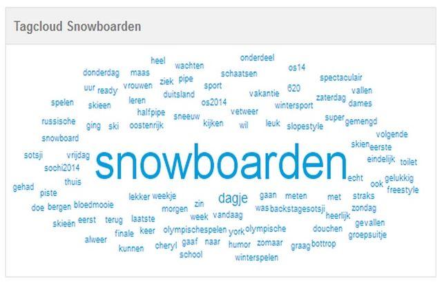 tagcloud_snowboarden