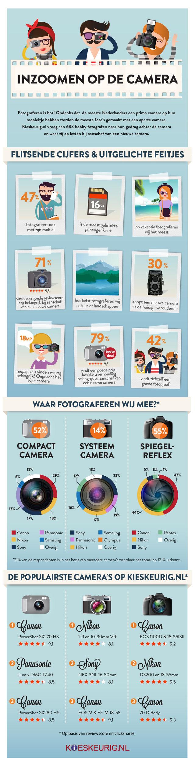 infographic_fotografie