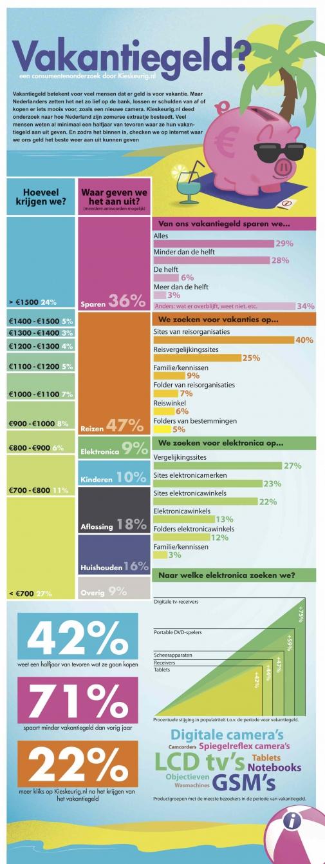 kieskeurig.nl_infographic_vakantiegeld.jpg