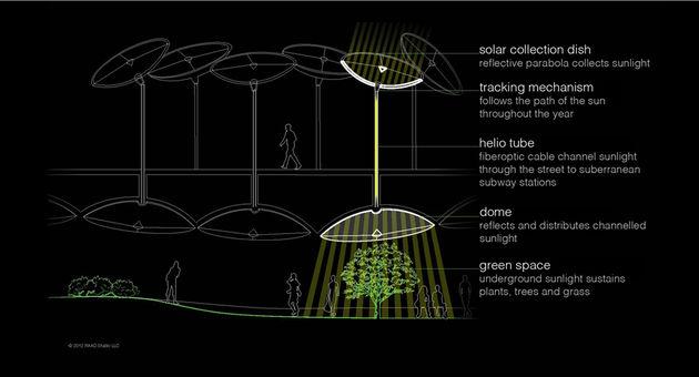 lowline-licht-onder-grond