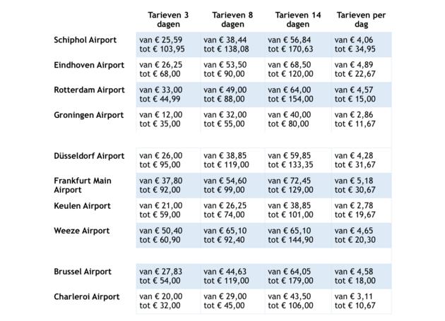 prijzen-parkeren-vliegvelden-nederland