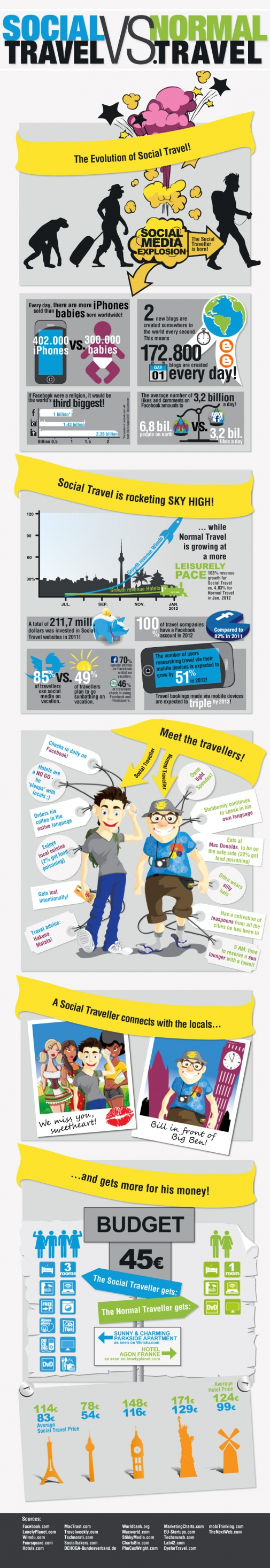 social-vs-normal-travel.jpg