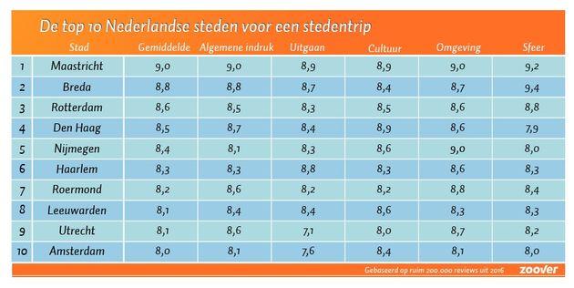 top-10-steden-nederland-stedentrip