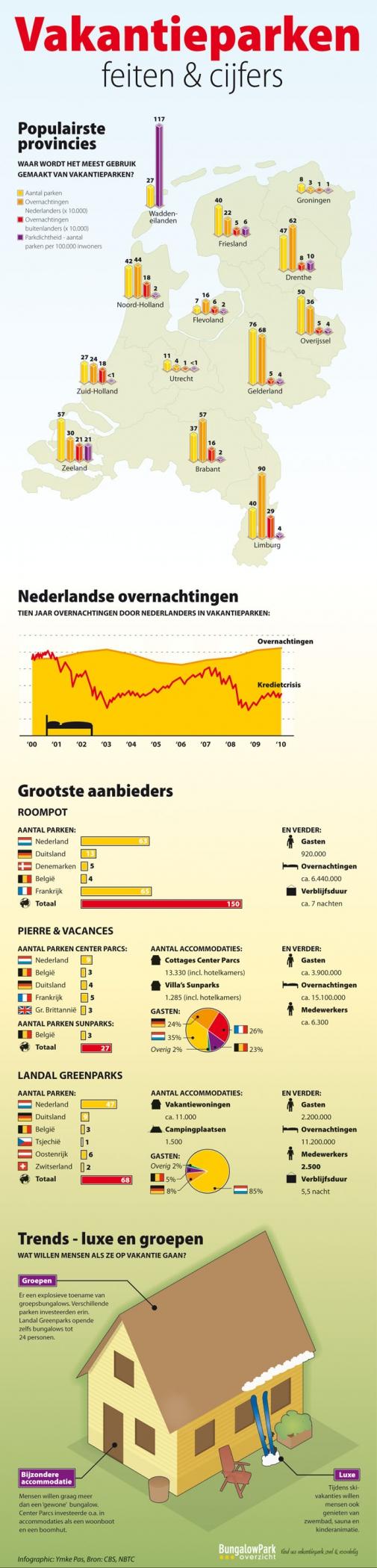vakantieparken-infographic.jpg