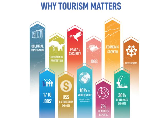 waar-toerisme-goed-voor-is