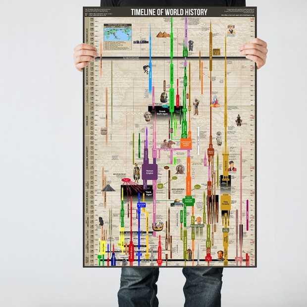 5000 jaar wereldgeschiedenis op één poster
